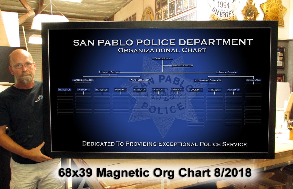 San Pablo PD Org Chart